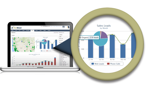 Measure Website Perfomance with Sales Tracking
